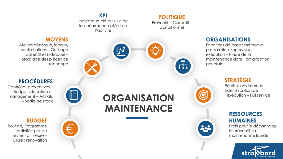 organisation-maintenance