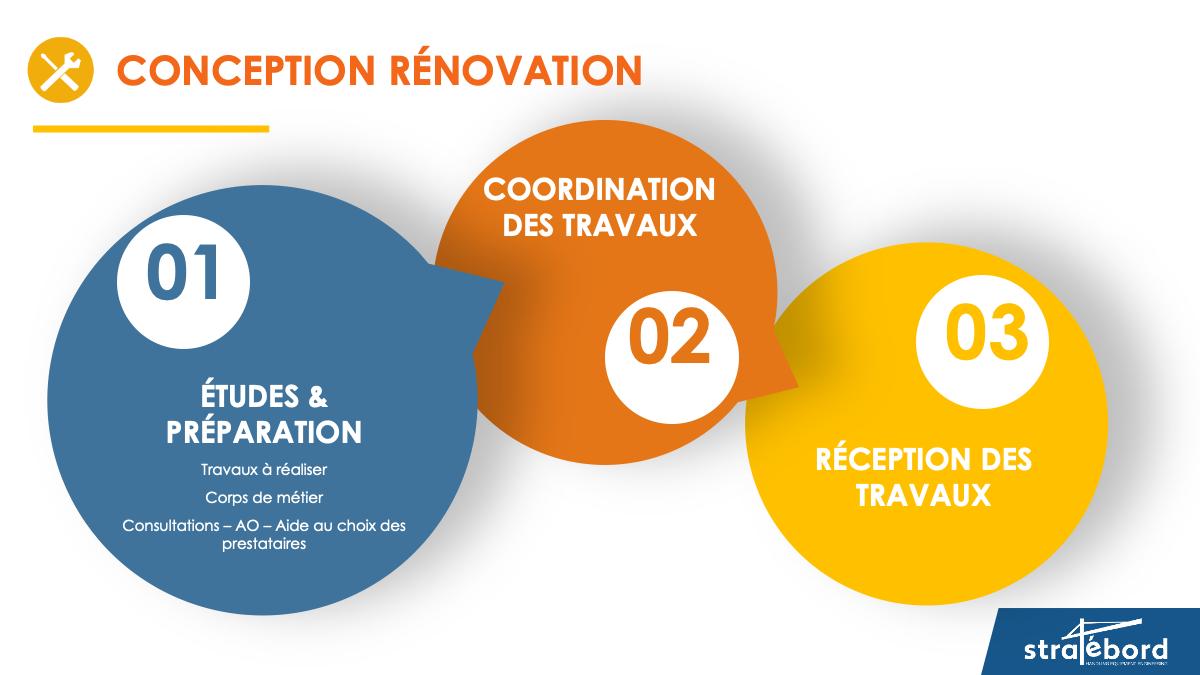 conception rénovation